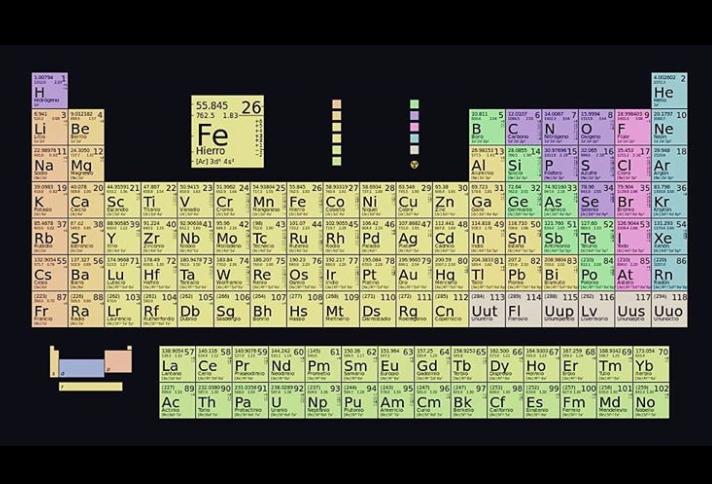 Para Qué Sirve La Tabla Periódica De Elementos?