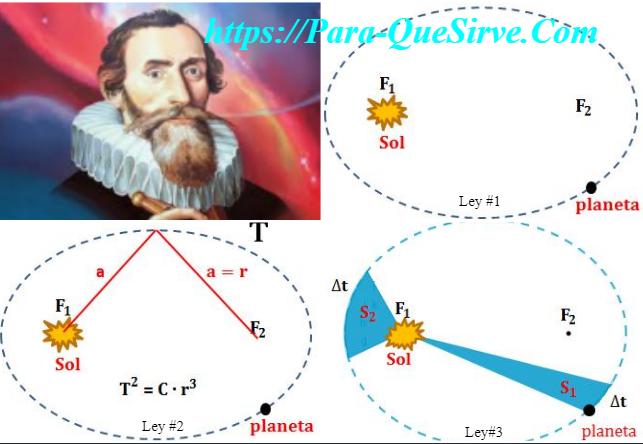 ¿Para Qué Sirve La Primera Ley De Kepler?